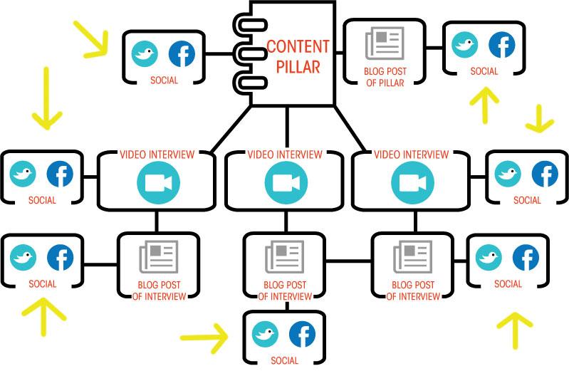 Content Pillar Social